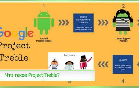 Project Treble – что это, список поддерживаемых устройств